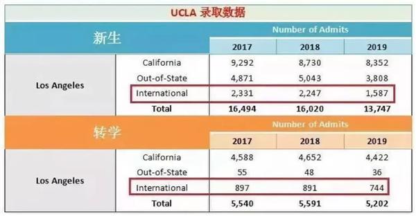 加州大学申请